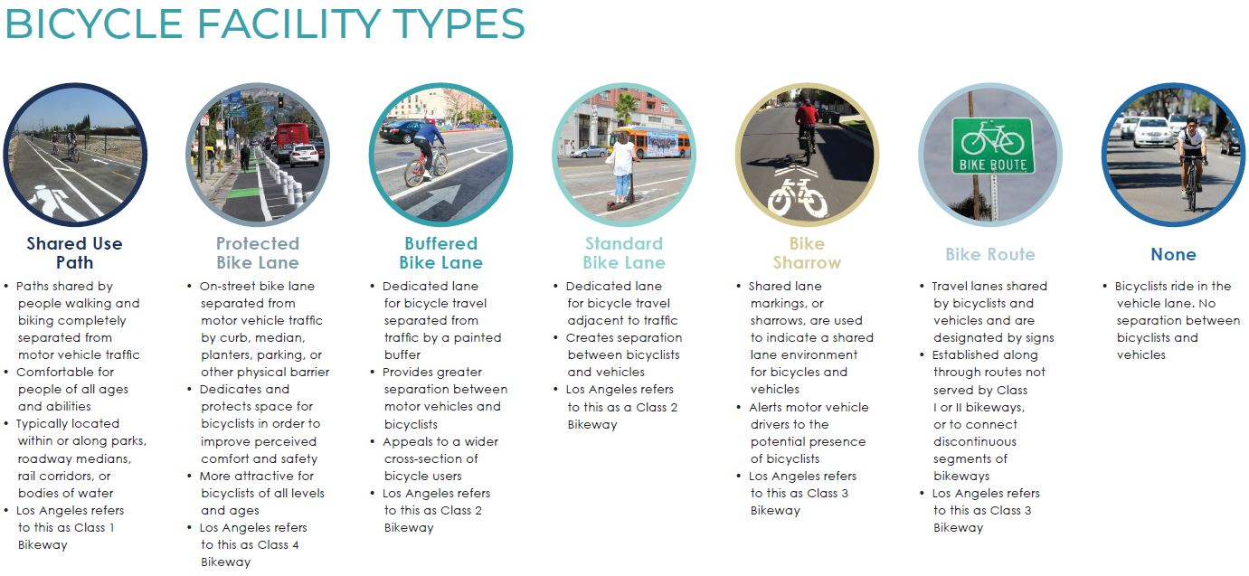 Bicycle Facility Types