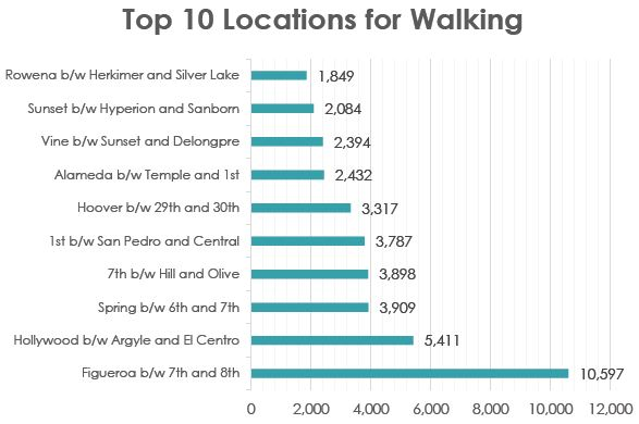 Top 10 Locations for Walking