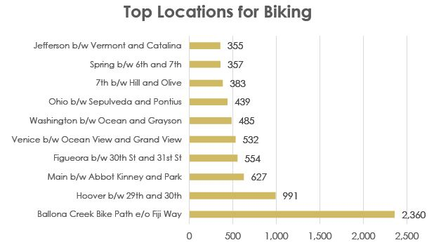 Top Locations for Biking