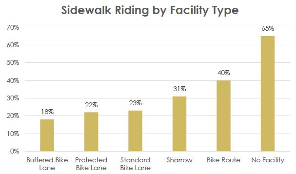 Sidewalk Riding by Facility Type