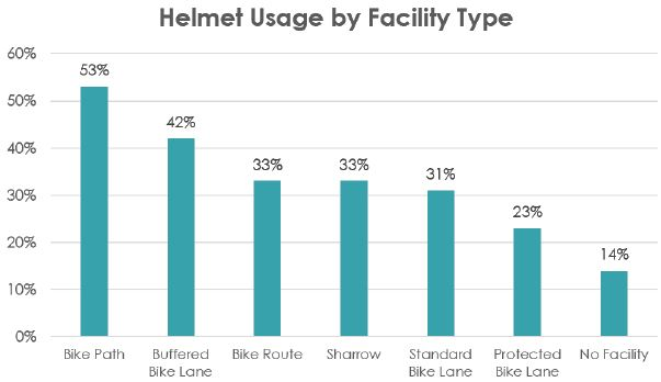 Helmet Usage by Facility Type