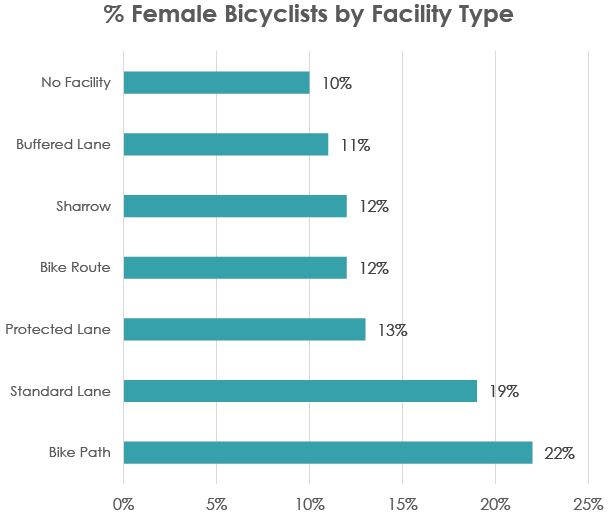 Female Bicyclists by Facility Type