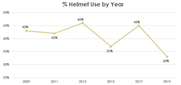 Helmet Use by Year