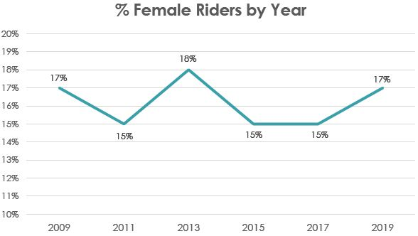 Female Riders by Year